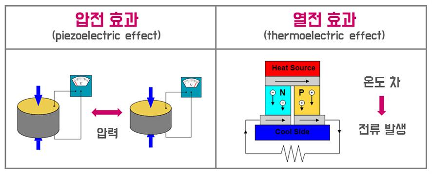 압전효과, 열전효과 비교 이미지: 압전 효과는 앞력을 통해 전류 발생, 열전 효과는 온도차에 의해 전류 발생