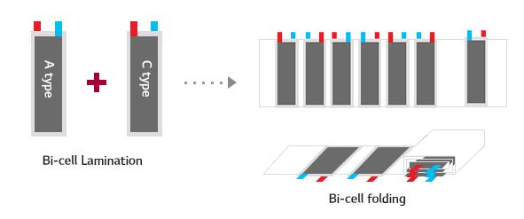 LG화학의 독자적인 기술인 스택 앤 폴딩(Stack & Folding) 분석 이미지