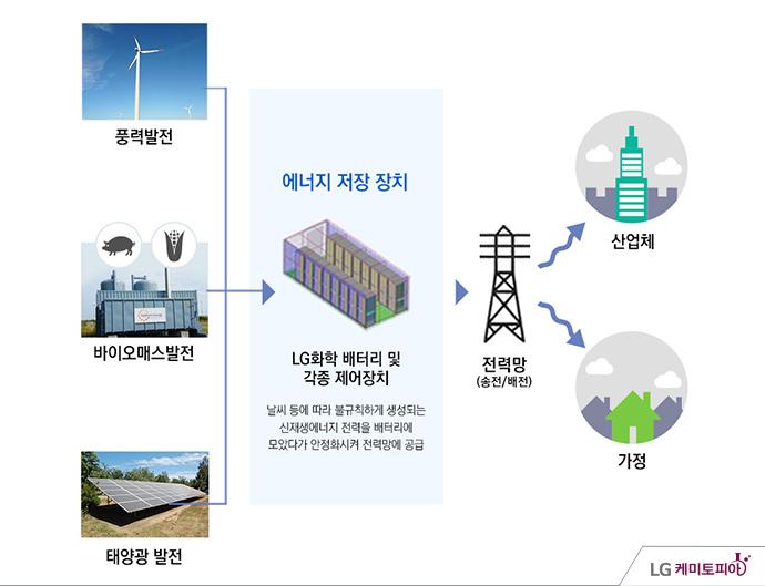 풍력, 바이오매스, 태양광 발전을 통해 얻은 전류를 LG화학 배터리 및 각종 에너지 저장장치를 통해 모았다가 전력망을 활용해 산업체와 가정에 보급하는 이미지