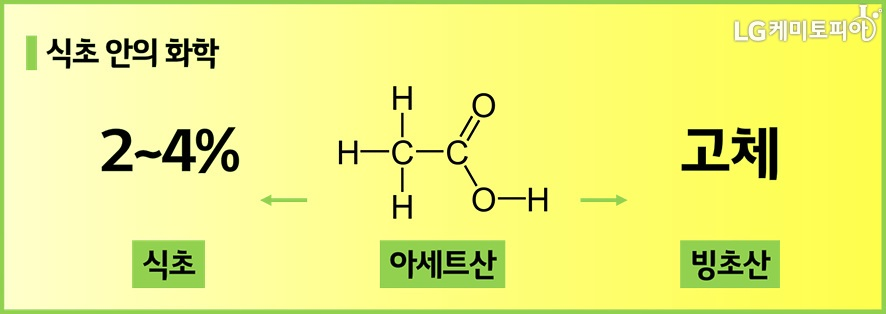 식초 안의 화학: 아세트산에 따라 2-4% 식초와 고체(빙초산)로 상태가 바뀜