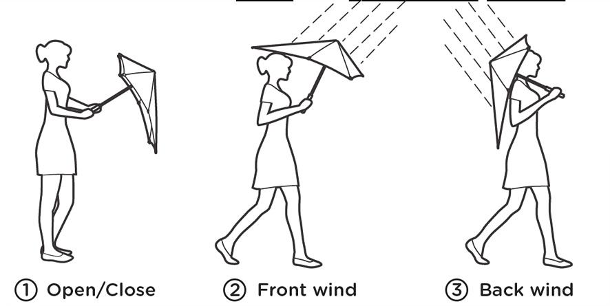 센즈 우산을 펴거나 접을 때, 앞 쪽에서 비가 올 때, 뒤에서 올 때 등의 모습을 표현하고 있다. 센즈 우산의 짧은 쪽으로 비바람을 맞는 것이 안전하다.