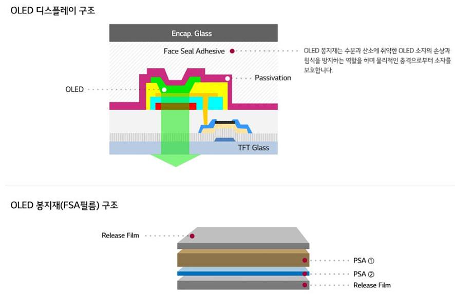 OLED 디스플레이를 통해 본 OLED 봉지재의 역할과 구조: OLED 봉지재는 수분과 산소에 취약한 OLED 소재의 손상과 침식을 방지하는 역할을 하며 물리적인 충격으로부터 소자를 보호합니다. OLED 봉지제는 Release Film, PSA, Release Film의 구조로 만들어져 있습니다.