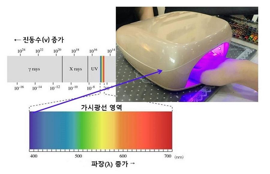 전자기파 스펙트럼과 보라색 불빛을 내는 젤네일 램프 모습