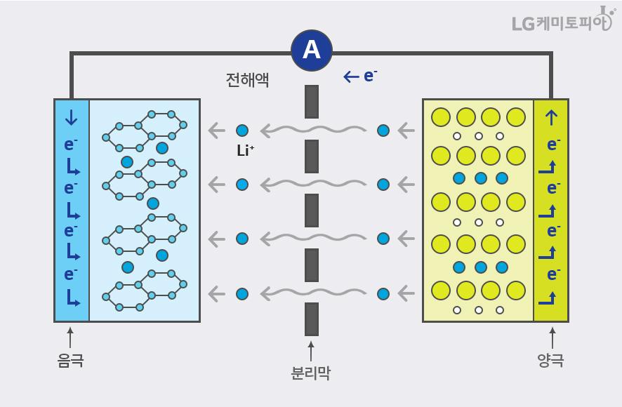 전지의 자극 원리를 보여주고 있다. 분리막을 기준으로 왼쪽에는 음극이 오른쪽에는 양극이 있다.