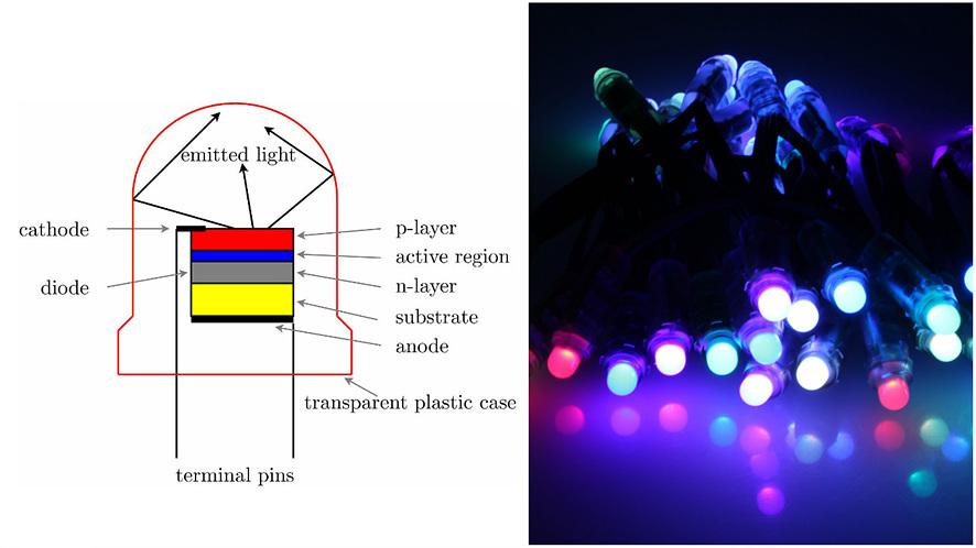 (왼쪽)갈륨이나 비소 등의 재료로 만든 반도체에 전기를 흘려주면 빛을 내는 원리를 보여주는 모형, (오른쪽) 조명 이미지