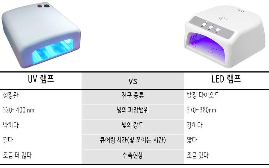 UV 램프와 LED 램프 비교: 전구 종류=형관관:발광 다이오드, 빛의 파장범위=320~400mm: 370~380mm,  빛의 강도=약하다:강하다, 큐어링 시간*빛 쪼이는 시간)=길다:짧다, 수축현상=조금 더 많다: 조금 있다