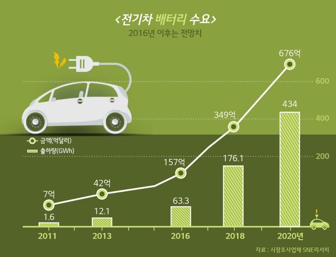 전기차 배터리 수요 그래프: 2011년은 7억/ 출하량 1.6GWh, 2013년 42억/ 출하량 12.1GWh , 2016년 157억/출하량 63.3GWh , 2018년 349억/출하량 176.1GWh , 2020년 676억/출하량 434GWh (2016년 이후는 전망치), 자료풀처 시장조사업체 SNE리서치