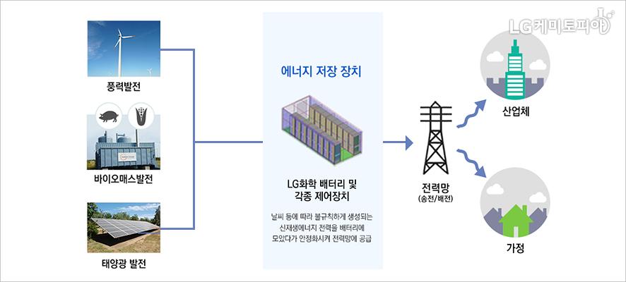 ESS를 활용한 에너지 흐름도로 풍력 발전/바이오매스 발전/태양광 발전 에너지가 LG화학 배터리 및 각종 제어장치를 거쳐 전력망을 통해서 각 산업체와 가정으로 보내진다는 내용의 이미지이다.