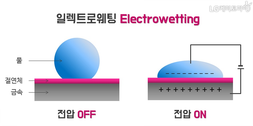 일렉트로웨팅(Electrowetting)원리 설명- 둥그런 모양의 물방울을 금속판 위에 놓고 낮은 전압을 걸어주었을 때 물방울의 모양이 변하는 현상