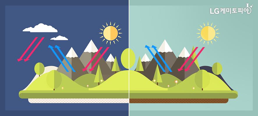 흐린날과 맑은날에 자외선 반사 차이를 비교하는 그림