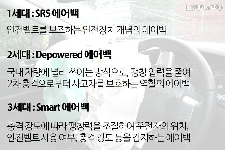 1세대: SRS에어백(안전벨트를 보조하는 안전장치 개념의 에어백), 2세대: Depowered 에어백(국내 차량에 널리 쓰이는 방식으로, 팽창 압력을 줄여 2차 충격으로부터 사고자를 보호하는 역할의 에어백), 3세대: Smart 에어백(충격 강도에 따라 팽창력을 조절하여 운전자의 위치, 안전벨트 사용 여부, 충격 강도 등을 감지하는 에어백)