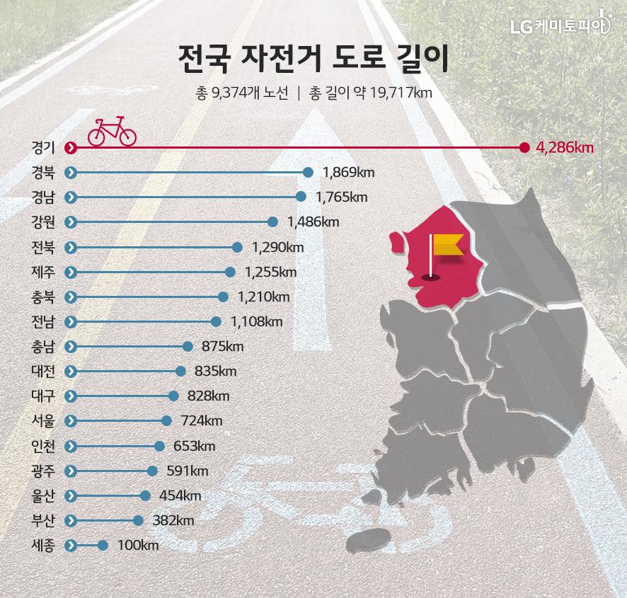 전국 자전거 도로 길이 중에 경기도 자전거 도로 길이가 가장 길다는 가로형 막대그래프가 있고, 우측에는 지도에 경기도가 표시되어 있다.