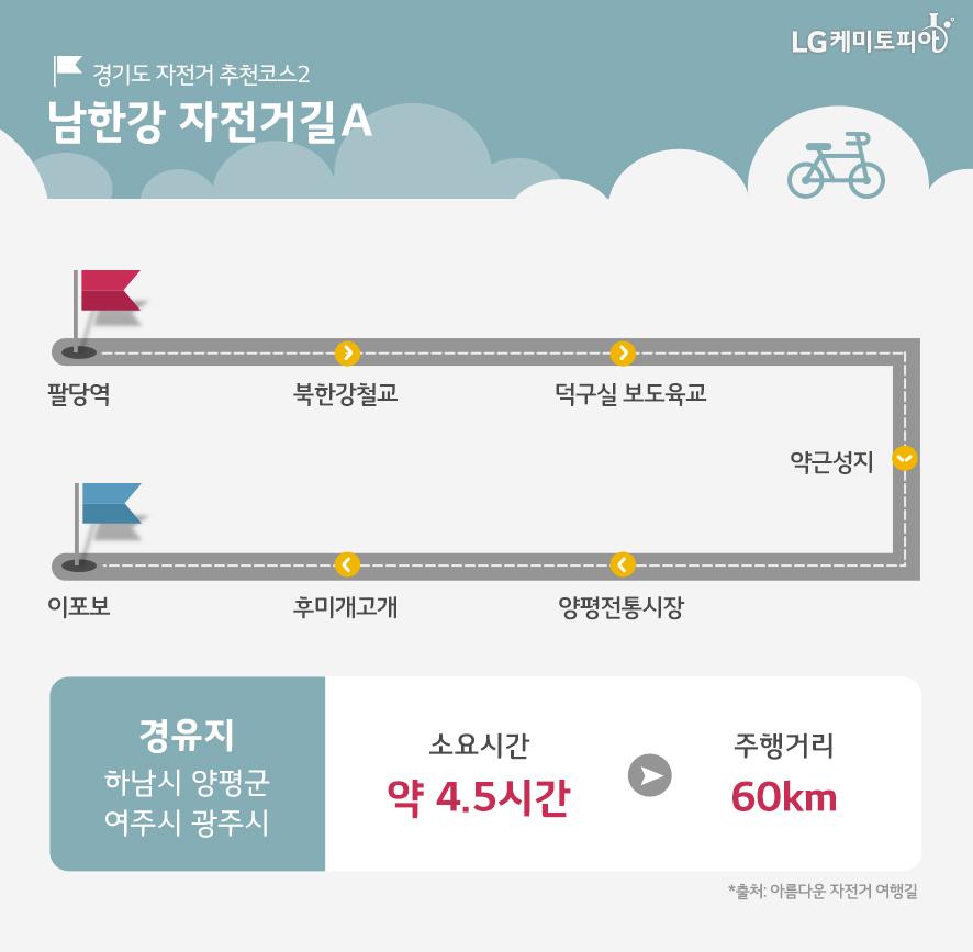 남한강 자전거길A 코스가 나와있다. 경유지는 하남시, 양평군, 여주시, 광주시이며 소요시간은 약 4.5시간, 주행거리는 60km이다.