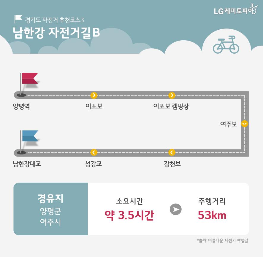 남한강 자전거길B 코스가 나와있다. 경유지는 양평군, 여주시이고, 소요시간 약 3.5시간, 주행거리 53km이다.