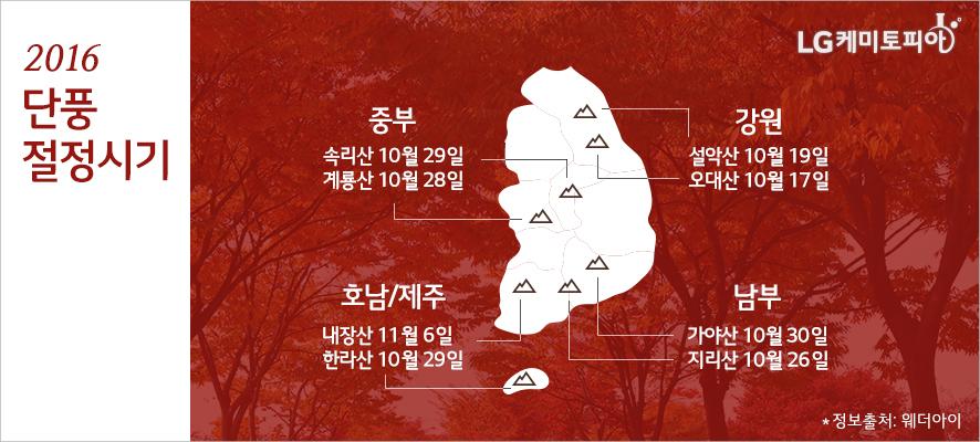 2016 단풍 절정시기 - 강원: 설악산 10월19일/오대산 10월17일, 중부-속리산 10월29일/계룡산 10월28일, 남부-가야산 10월30일/지리산 10월26일, 호남/제주-내장산 11월6일/한라산 10월29일(정보출처: 웨더아이)