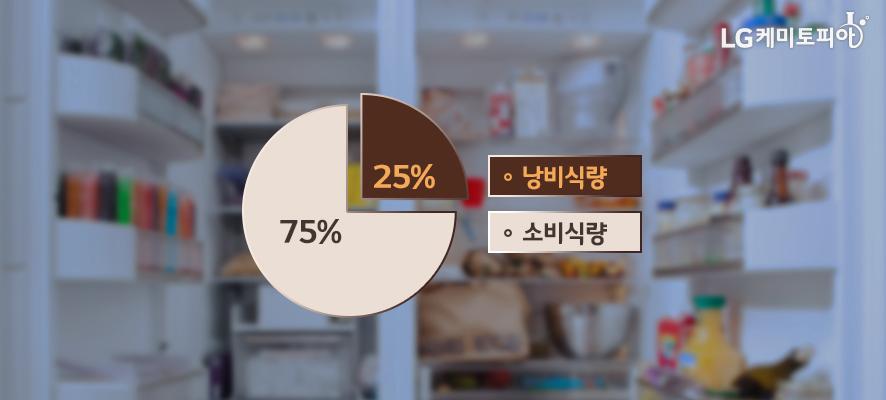 전체 식량 중 소비 식량이 75%, 낭비 식량이 25%를 차지하고 있다.