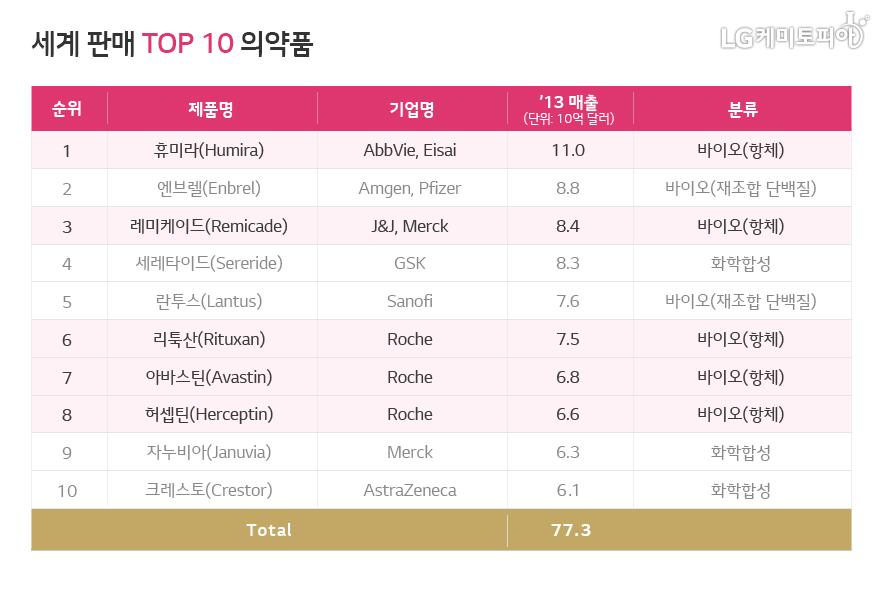 세계 판매 Top 10 의약품 표 그림-상세내용 하단 표 참조