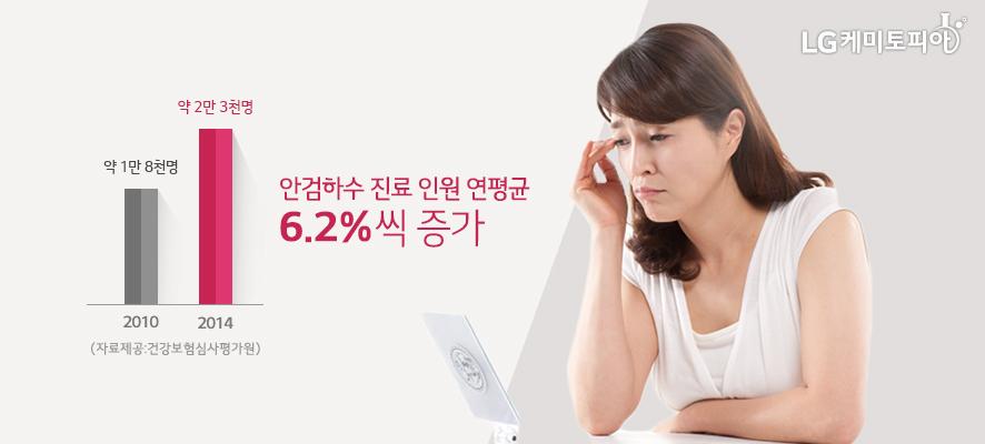 안검하수는 해마다 연평균 6.2%씩 증가(중년의 여성이 거울을 통해 처진 눈을 보고 있다.)