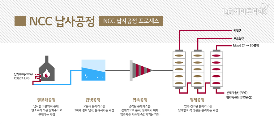 NCC 납사공정 프로세스가 단계별로 나와있다.-하단 상세내용 참조