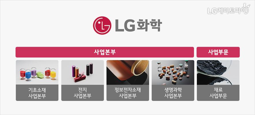 LG화학의 사업본부는 기초소재, 전지, 정보전자소재, 생명과학의 4개 본부와 1개의 재료 사업부문으로 구성되어 있다.