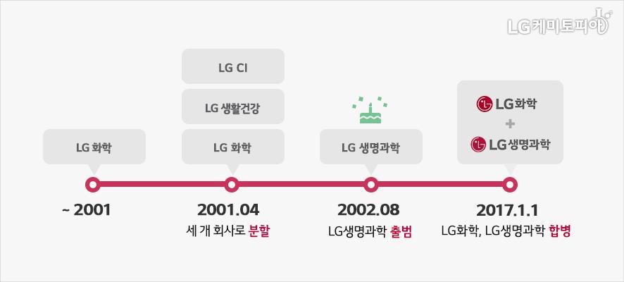 LG화학은 2001년 4월 LG CI, 생활건강, 화학의 3개 회사로 분할되었다. 이어 2002년 8월 LG생명과학이 출범하였고 2017년 1월1일, LG화학과 생명과학이 합병하였다.
