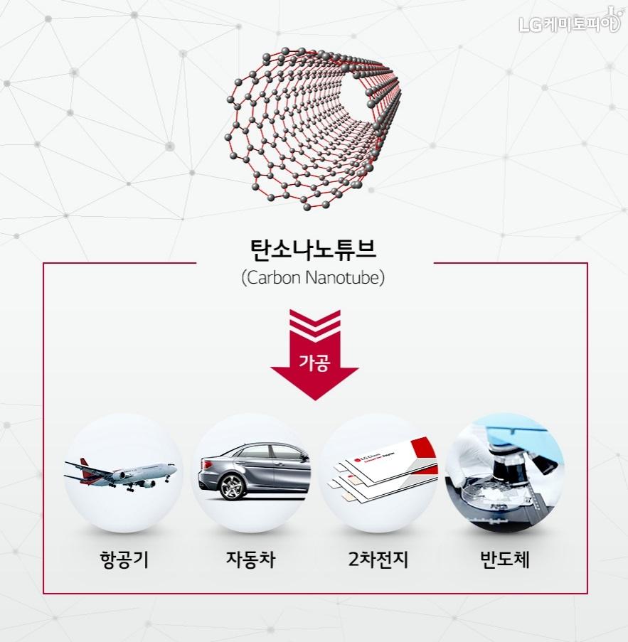 탄소나노튜브(Carbon Nanotube)는 가공하여 항공기, 자동차, 2차전지, 반도체의 재료로 활용되고 있다.