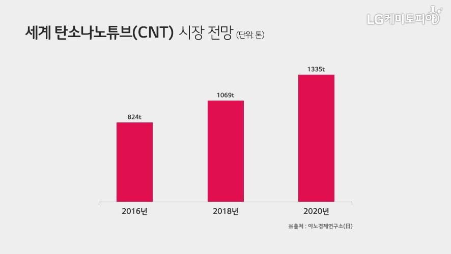 세계 탄소나노튜브(CNT) 시장 전망 2016년 824만t, 2018년 1069만t, 2020년 1335만t (출처: 야노경제연구소(日))