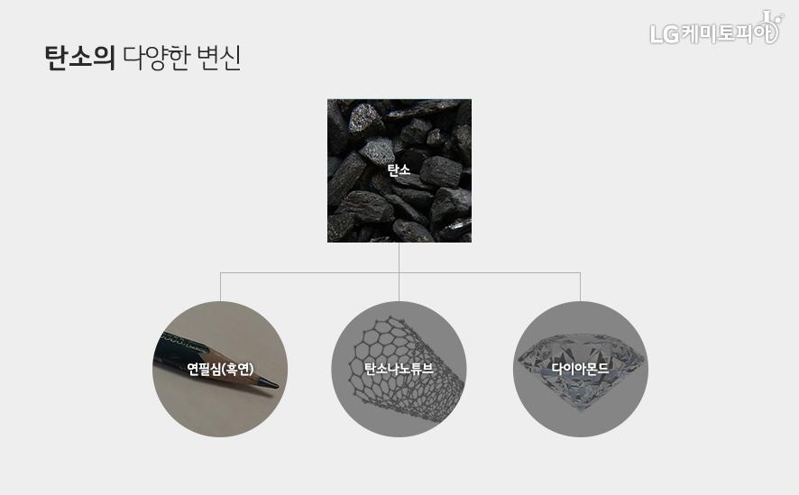 탄소의 다양한 변신 탄소는 연필심(흑연), 탄소나노튜브, 다이아몬드의 원료로 사용된다.