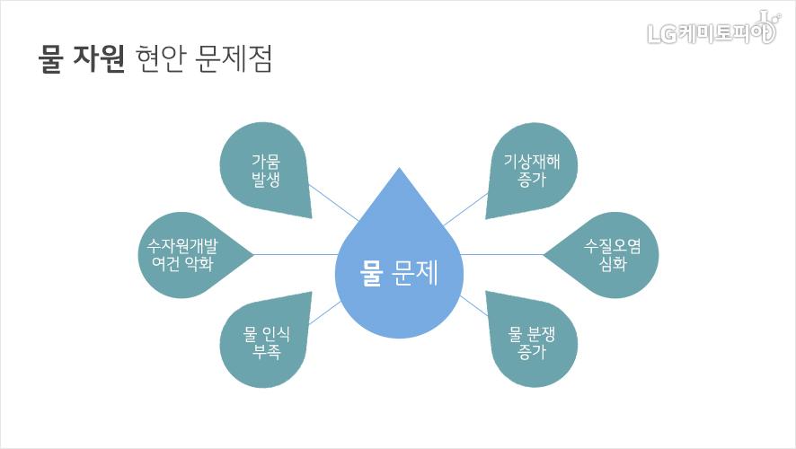 물자원 현안 문제점(물문제-기상재해 증가,수질오염 심화, 물 분쟁 증가, 물 인식 부족, 수자원개발 여건 악화, 가뭄 발생)