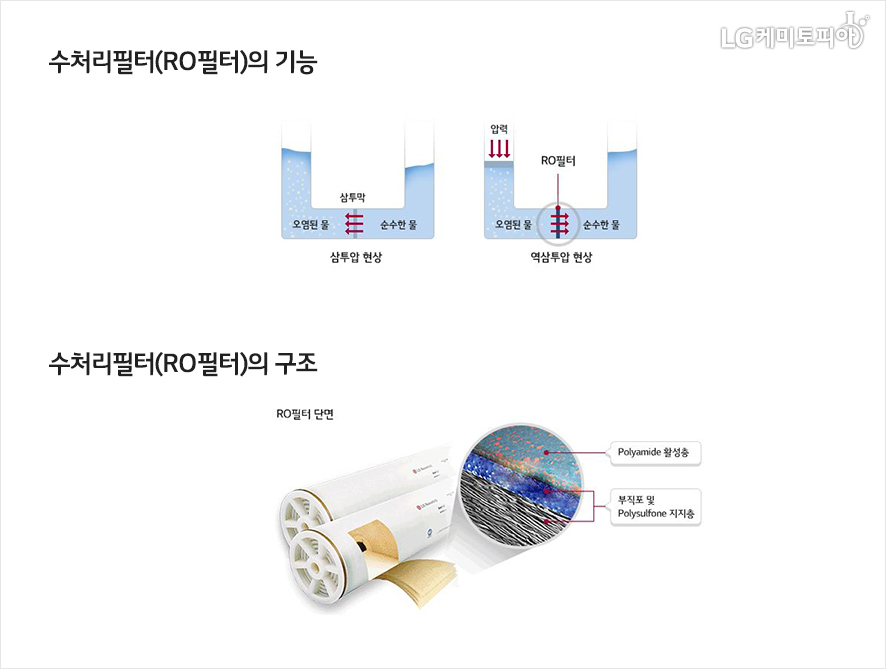 수처리필터(RO필터)의 기능[삼투압 현상, 역삼투압 현상]과 수처리필터(RO필터)구조[RO필터 단면,Polyamide활성층,부직포 및 polysulfone 지지층