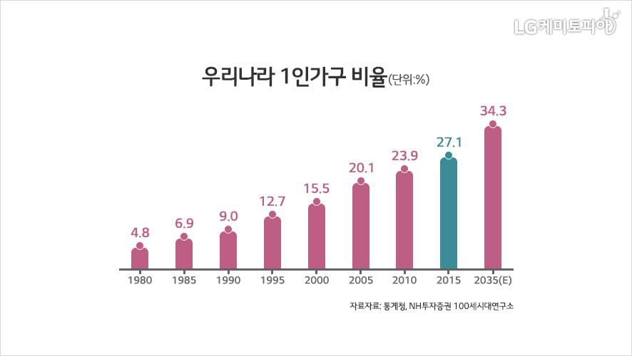 우리나라 1인가구 비율 자료 통계 그래프 수치가 점점 증가하는 추세이다.