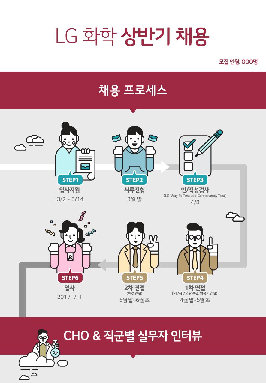 LG화학 상반기 채용 모집인원: 000명 채용 프로세스 STEP1 입사지원 3/2 ~ 3/14 STEP2 서류전형 3월말 STEP3 인/적성검사 (LG Way fit Test Job Competency Test) 4/8 step4 1차 면접 (PT/직무역량면접, 외국어면접) 4월말 ~ 5월 초 STEP5 2차 면접 (인성면접) 5월 말 ~ 6월 초 STEP6 입사 2017. 7. 1 CHO & 직군별 실무자 인터뷰