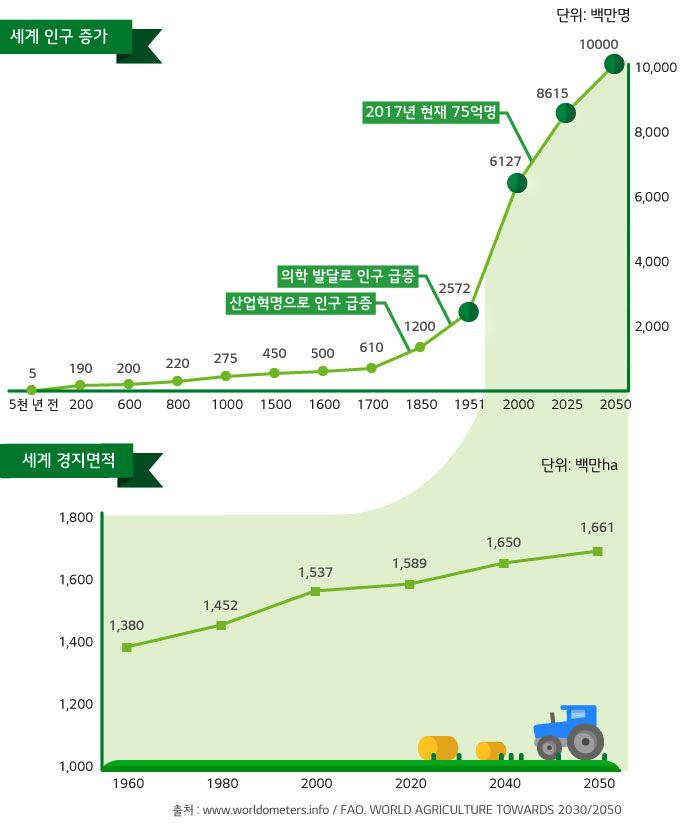 세계 인구 증가(단위: 백만명): 5천 년 전(5), 200(190), 600(200), 800(220), 1000(275), 1500(450), 1600(500), 1700(610),  산업혁명으로 인구 급증,1850(1200),의학 발달로 인구 급증, 1951(2572), 2000(6127), 2017년 현재 75억명, 2025(8615), 2050(10000)  세계 경지면적(단위: 백만ha) 1960(1,380), 1980(1,452), 2000(1,537), 2020(1,589), 2040(1,650), 2050(1,661)