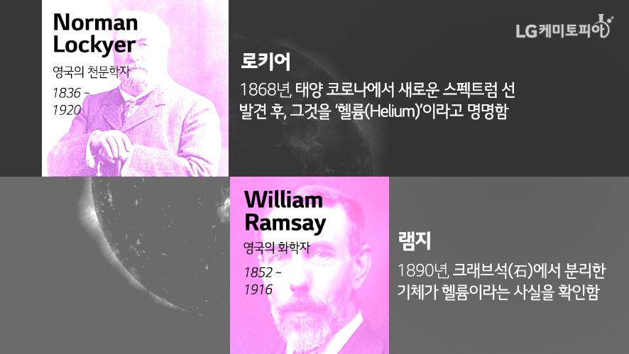 Norman Lockyer(영국의 천문학자 1836~1920),로키어-1868년 태양 코로나에서 새로운 스펙트럼 선 발견 후, 그것을 '헬륨(Helium)'이라고 명명함/William Ramsay(영국의 화학자 1852~1916),램지-1890년,크래브석 (石)에서 분리한 기체가 헬륨이라는 사실을 확인함