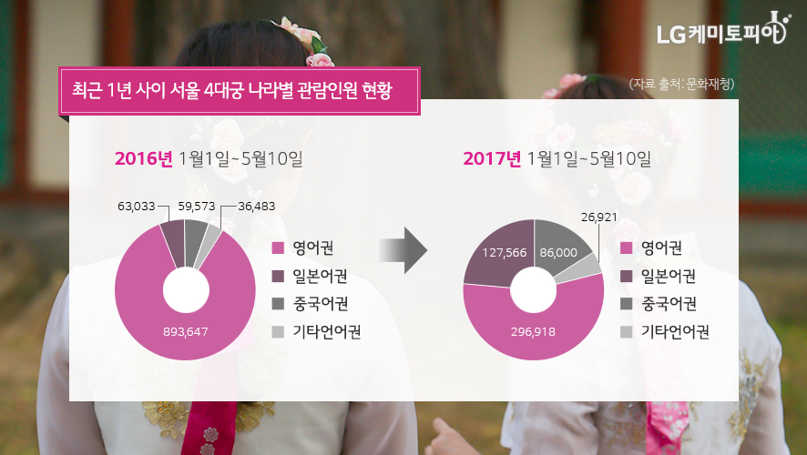 최근 1년 사이 서울 4대궁 나라별 관람인원 현황 (자료출처: 문화재청)