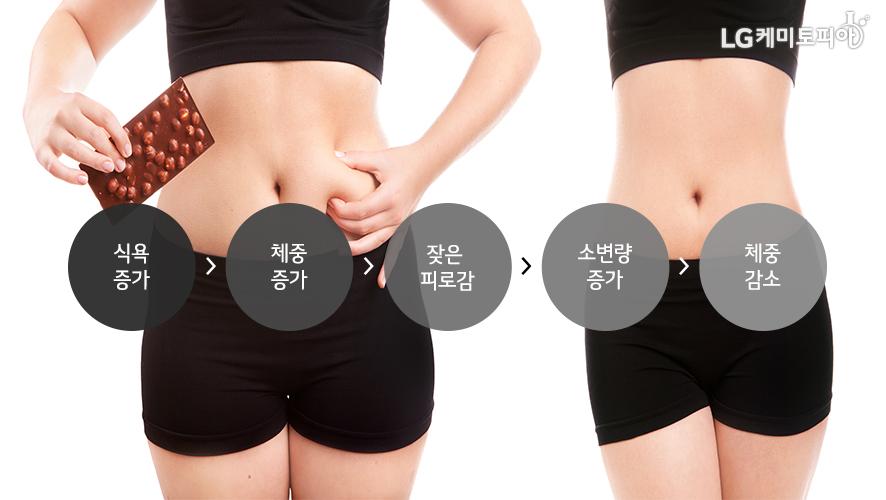 식욕증가>체중증가>잦은피로감>소변량증가>체중감소