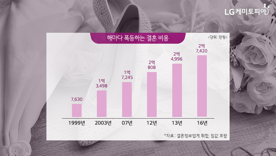 해마다 폭등하는 결혼 비용 그래프 1999년 7630만원, 2003년 1억 3498만원, 2007년 1억 7245만원, 2012년 2억 808만원, 2013년 2억 4996만원, 2016년 2억 7420만원 자료: 결혼정보업계 취합, 집값 포함.
