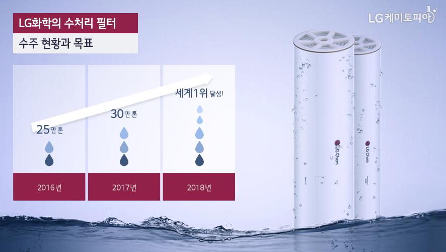 LG화학의 수처리 필터 수주 현황과 목표: 2016년(25만톤), 2017년(30만톤), 2018년(세계 1위 달성!)