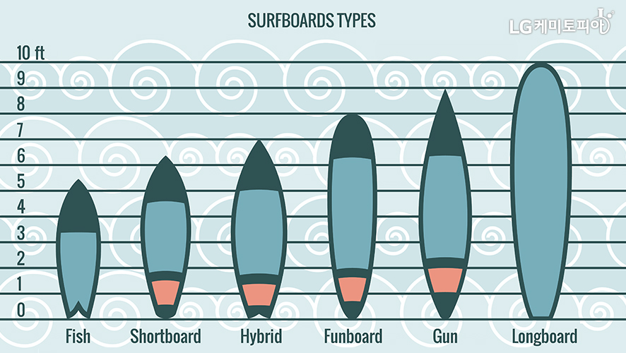 SURFBOARDS TYPES[Fish(5ft 반), Shortboard(6ft 반), Hybrid(7ft), Funboad(8ft), Gun(9ft), Longboard(10ft)]