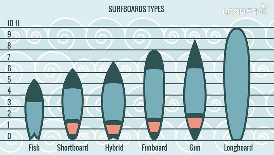 SURFBOARDS TYPES[Fish(5ft 반), Shortboard(6ft 반), Hybrid(7ft), Funboad(8ft), Gun(9ft), Longboard(10ft)]