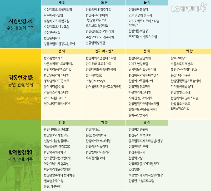 시원한강(수상, 물놀이, 도전), 감동한강(공연, 관람, 열정), 함께한강(자연, 생태, 가족)의 다양한 프로그램들