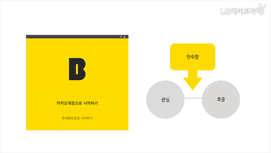 카카오계정으로 시작하기 모바일 화면, 친숙함→관심&호응