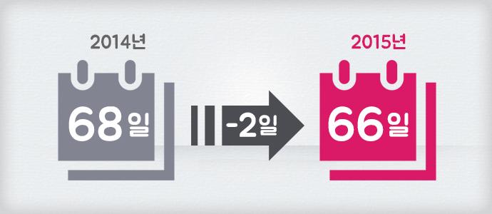 2014년 달력에 68일, 2015년 달력에는 66일 각각 공휴일이 적혀있다.