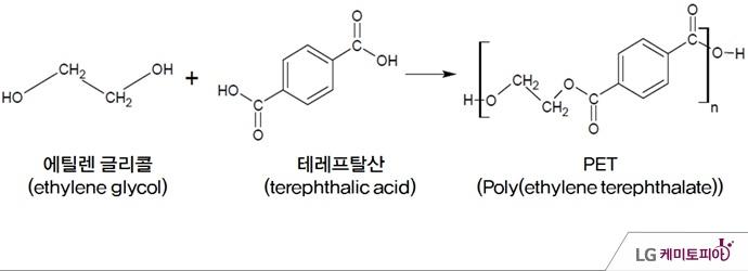 에틸렌글리콜과 테레프탈산을 중합하여 얻어진 Poly(ethylene terephthalate)를 PET라고 부른다.