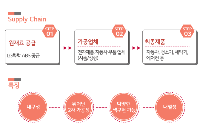 Supply Chain 의 모습 첫번째단계는 원재료 공급, 두번째는 가공업체, 세번째는 최종제품 순차적으로 만들어지며 특징으로는 내구성과 뛰어난 2차 가공성, 다양한 색구현이 가능하며 내열성이 높다는 것이다.
