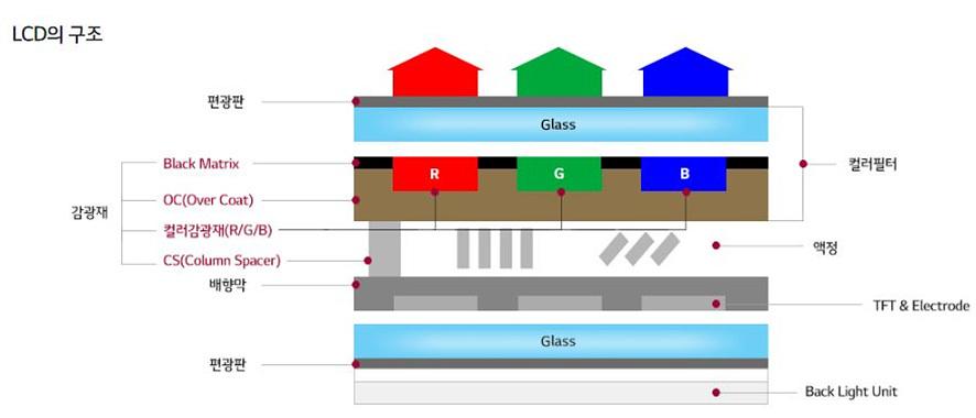 LCD의 사례로 본 디스플레이 감광재의 역할/ LCD는 편광판, 컬러필터, 감광재, 액정, 배향막, TFT & Electrode, 편광판, Back light unit으로 구성되어 있습니다.