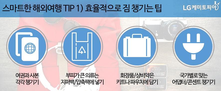 스마트한해외여행팁1 효율적으로 짐 챙기는 팁 4가지. 여권과 사본 각각 챙기기, 부피가 큰 의류는 지퍼백 압축팩에 넣기, 화장품 상비약은 키트나 파우치에 담기, 국가별로 맞는 어댑터, 콘센트 챙기기