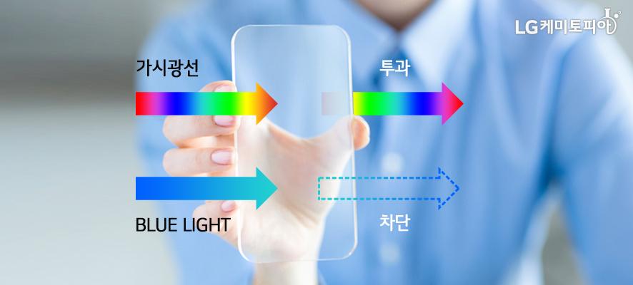 사람이 스마트폰 액정보호필름을 손으로 잡고 있고 있다. 액정보호필름을 통해 가시광선이 투과하는 과정과 BLUE LIGHT가 차단되는 과정이 화살표로 보여지고 있다.