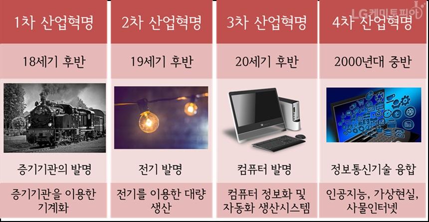 1차 산업혁명(18세기 후반) : 증기기관의 발명, 증기기관을 이용한 기계화, 2차 산업혁명(19세기 후반): 전기 발명, 전기를 이용한 대량 생산, 3차 산업혁명(20세기 후반): 컴퓨터 발명, 컴퓨터 정보화 및 자동화 생산시스템, 4차 산업혁명(2000년대 중반): 정보 통신기술 융합, 인공지능, 가상현실, 사물 인터넷