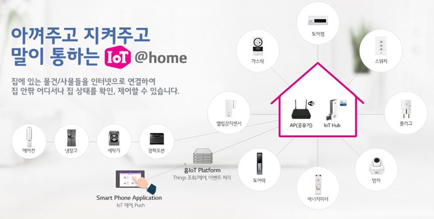 LG U+ 사물인터넷 사례 아껴주고 지켜주고 말이통하는 IoT @home 집에 있는 물건/사물들을 인터넷으로 연결하여 집 앞 어디서나 집 상태를 확인, 제어할 수 있습니다.